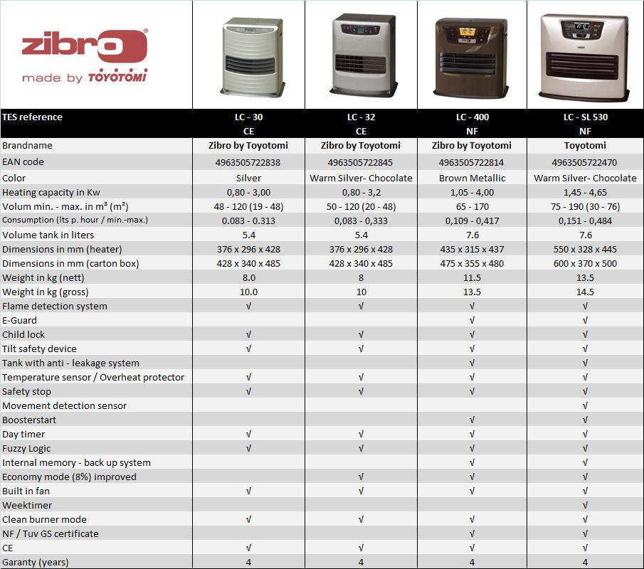 zibro by toyotomi laser heater comparison ecor pro b v. Black Bedroom Furniture Sets. Home Design Ideas