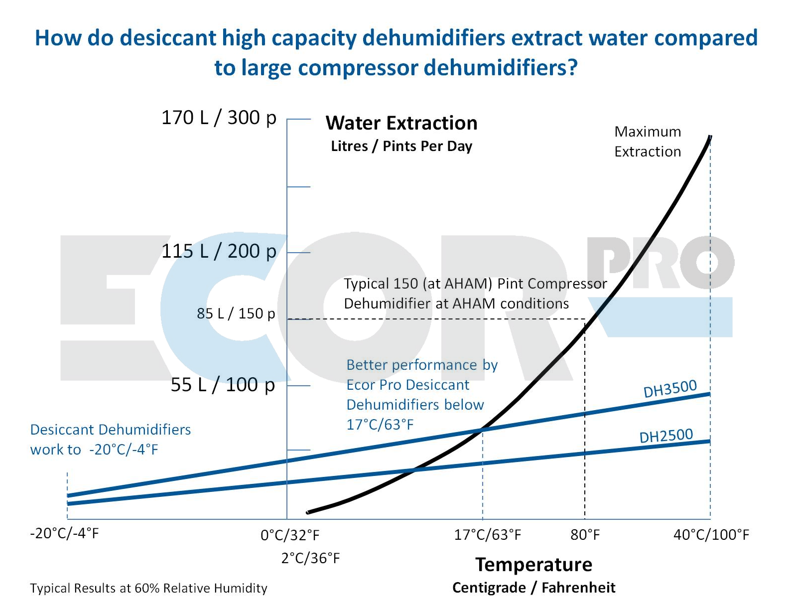 dehumidifier extraction curve